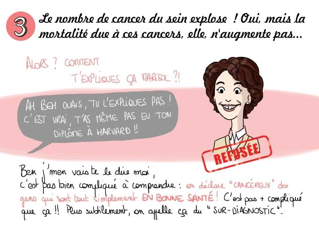 3/ Le nombre de cancer du sein explose! Oui, mais la mortalité due à ces cancers, elle, n'augmente pas... Comment t'expliques ça Marisol? (Ah ben ouais c'est vrai, tu l'expliques pas, t'as pas eu ton diplôme à Harvard !:-P ). Ben j'm'en vais te le dire moi, c'est pas bien compliqué à comprendre: on déclare «cancéreux» des gens tout simplement en bonne santé, c'est pas plus compliqué que ça. Plus subtilement, on appelle ça du «sur-diagnostic».